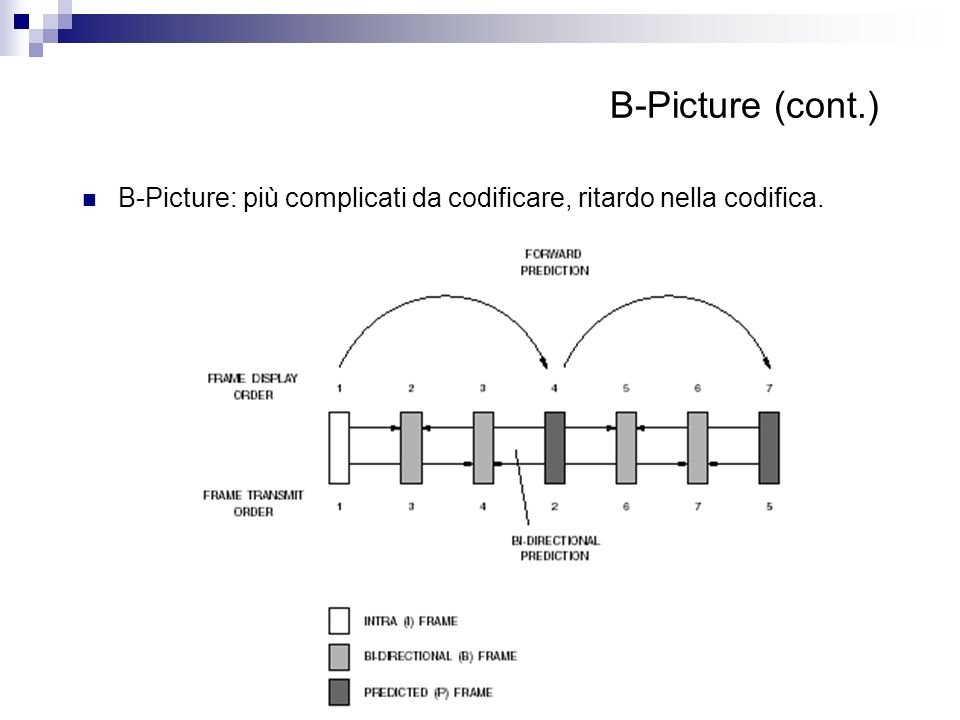 B-Picture (cont.) B-Picture: più complicati da codificare, ritardo nella codifica.