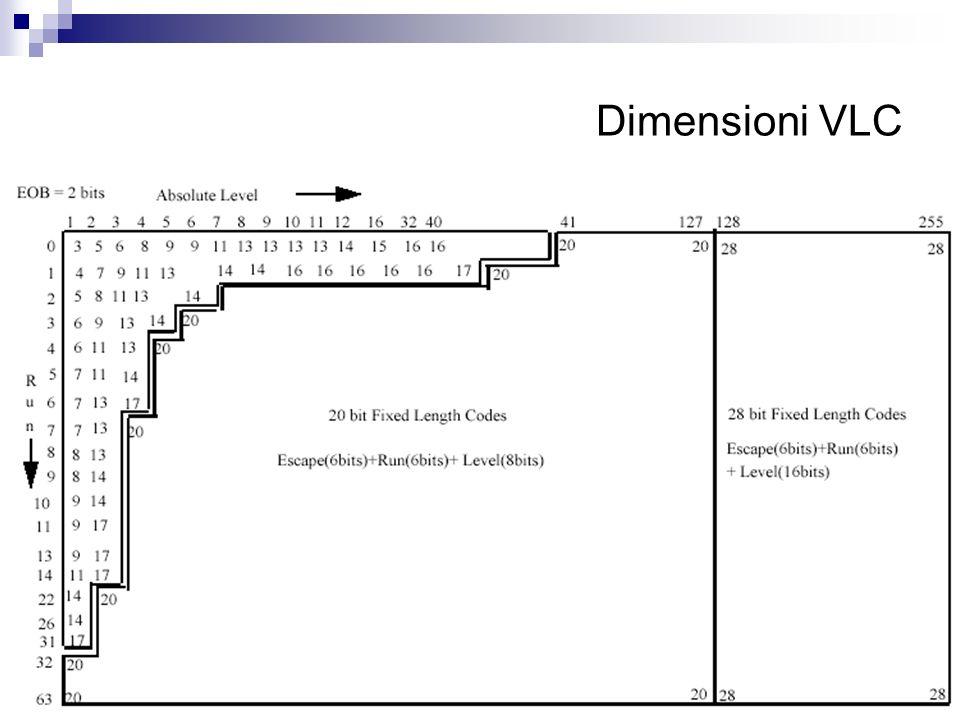 Dimensioni VLC