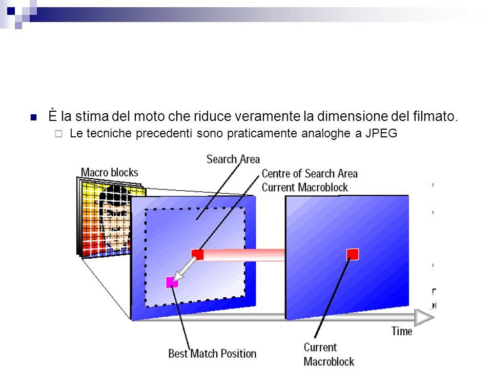 È la stima del moto che riduce veramente la dimensione del filmato. Le tecniche precedenti sono praticamente analoghe a JPEG
