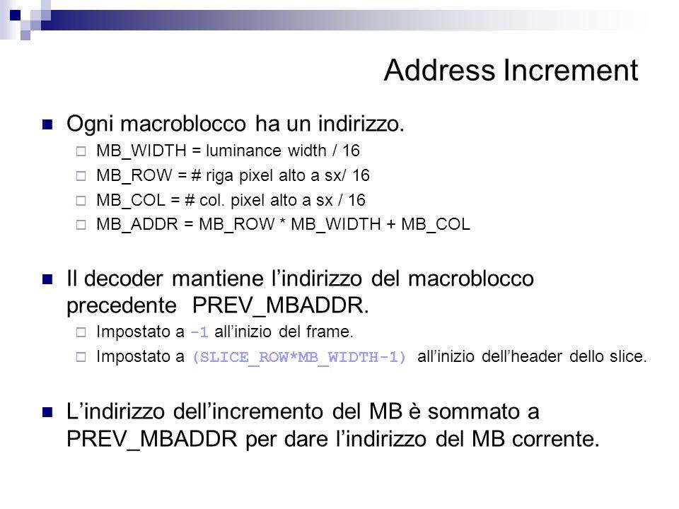 Address Increment Ogni macroblocco ha un indirizzo. MB_WIDTH = luminance width / 16 MB_ROW = # riga pixel alto a sx/ 16 MB_COL = # col. pixel alto a s