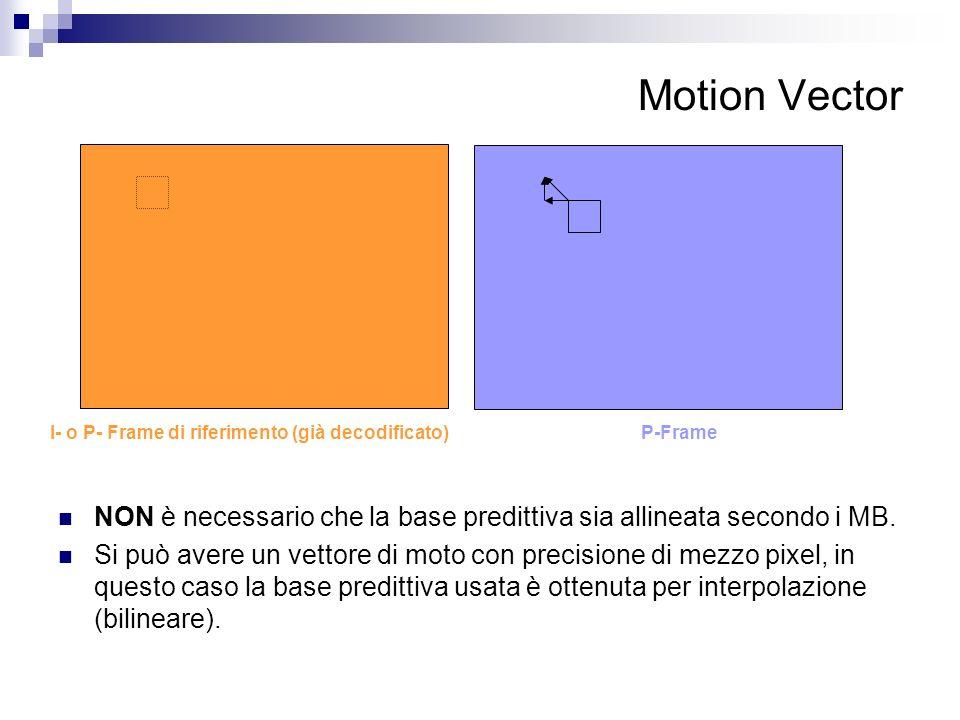 Motion Vector P-FrameI- o P- Frame di riferimento (già decodificato) NON è necessario che la base predittiva sia allineata secondo i MB. Si può avere