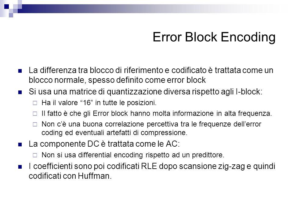 Error Block Encoding La differenza tra blocco di riferimento e codificato è trattata come un blocco normale, spesso definito come error block Si usa u