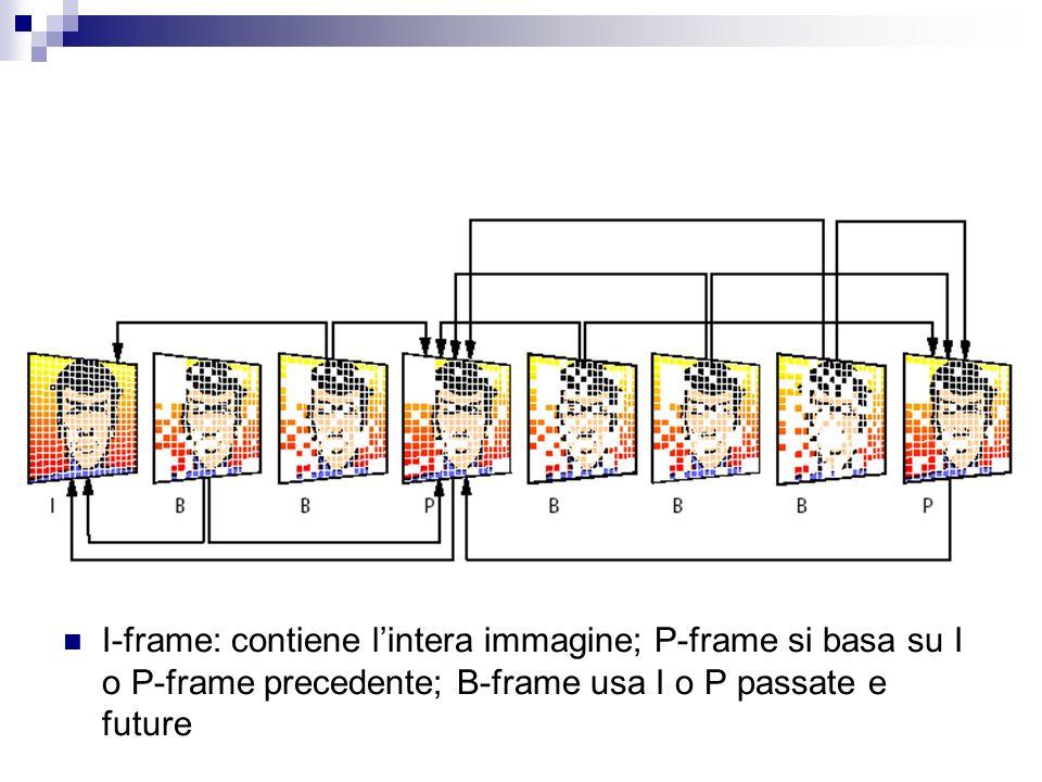 I-frame: contiene lintera immagine; P-frame si basa su I o P-frame precedente; B-frame usa I o P passate e future