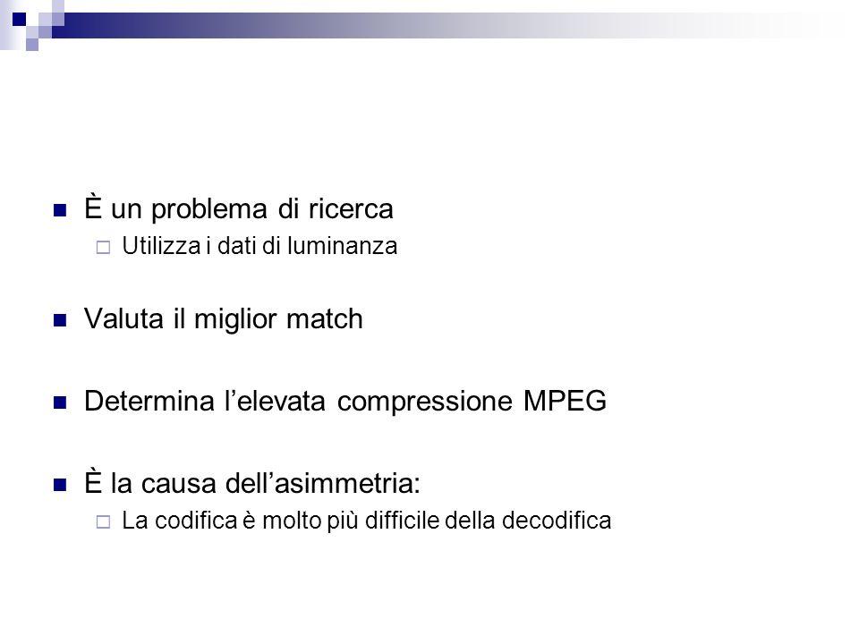 È un problema di ricerca Utilizza i dati di luminanza Valuta il miglior match Determina lelevata compressione MPEG È la causa dellasimmetria: La codif