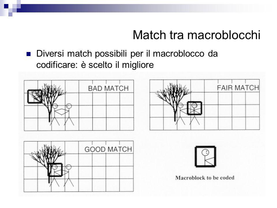Match tra macroblocchi Diversi match possibili per il macroblocco da codificare: è scelto il migliore