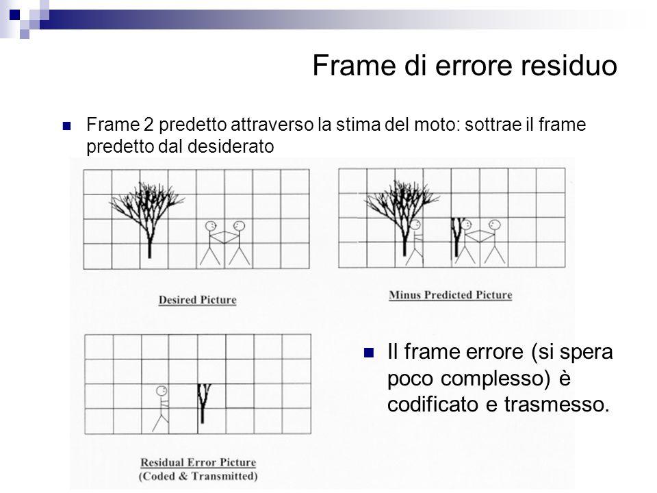 Frame di errore residuo Frame 2 predetto attraverso la stima del moto: sottrae il frame predetto dal desiderato Il frame errore (si spera poco comples