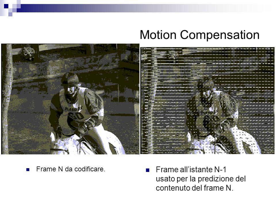 Motion Compensation Frame N da codificare. Frame allistante N-1 usato per la predizione del contenuto del frame N.