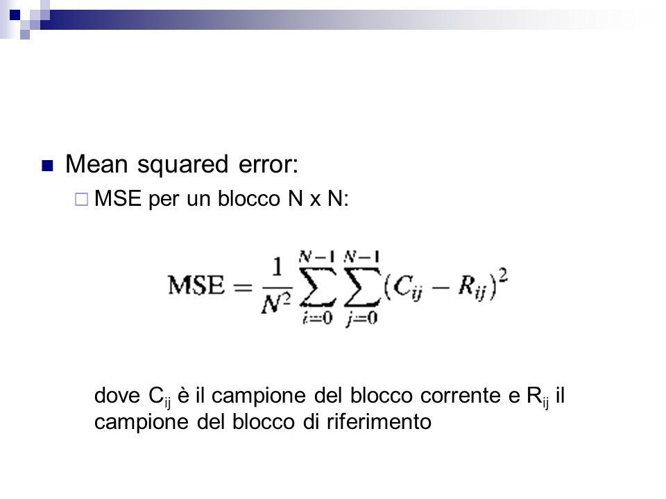 Mean squared error: MSE per un blocco N x N: dove C ij è il campione del blocco corrente e R ij il campione del blocco di riferimento