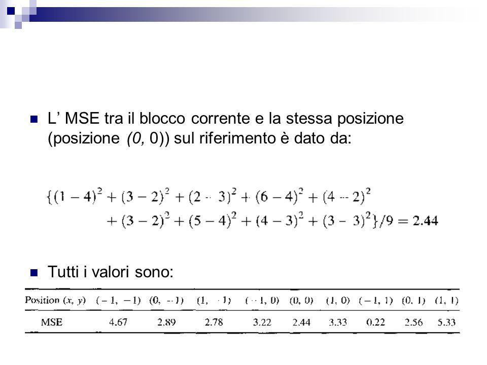 L MSE tra il blocco corrente e la stessa posizione (posizione (0, 0)) sul riferimento è dato da: Tutti i valori sono: