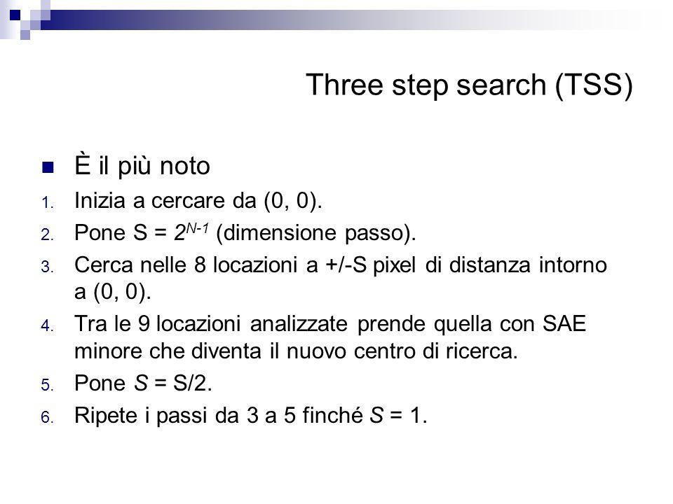 Three step search (TSS) È il più noto 1. Inizia a cercare da (0, 0). 2. Pone S = 2 N-1 (dimensione passo). 3. Cerca nelle 8 locazioni a +/-S pixel di