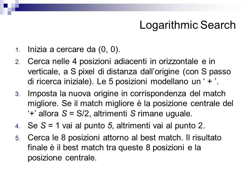 Logarithmic Search 1. Inizia a cercare da (0, 0). 2. Cerca nelle 4 posizioni adiacenti in orizzontale e in verticale, a S pixel di distanza dallorigin