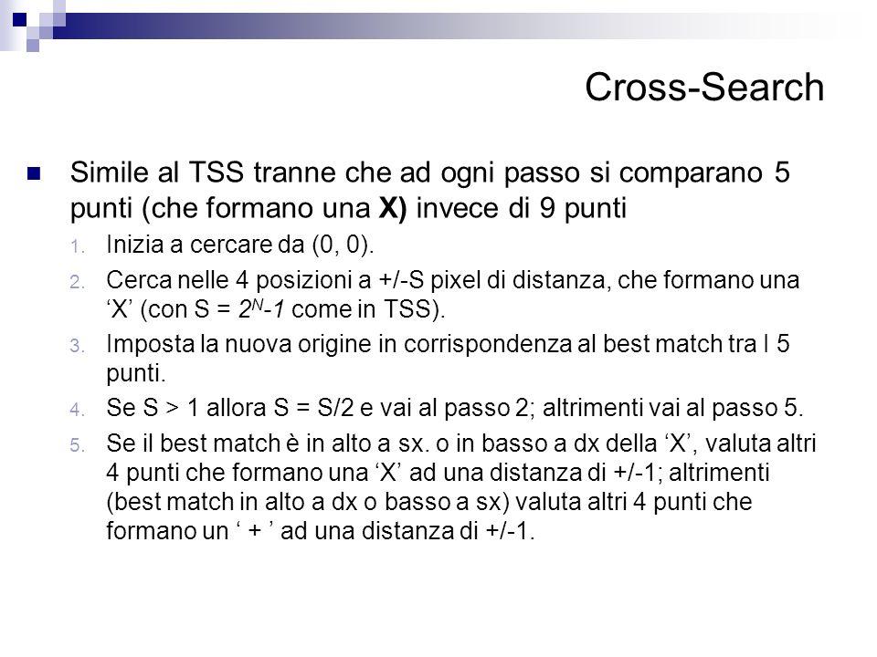 Cross-Search Simile al TSS tranne che ad ogni passo si comparano 5 punti (che formano una X) invece di 9 punti 1. Inizia a cercare da (0, 0). 2. Cerca