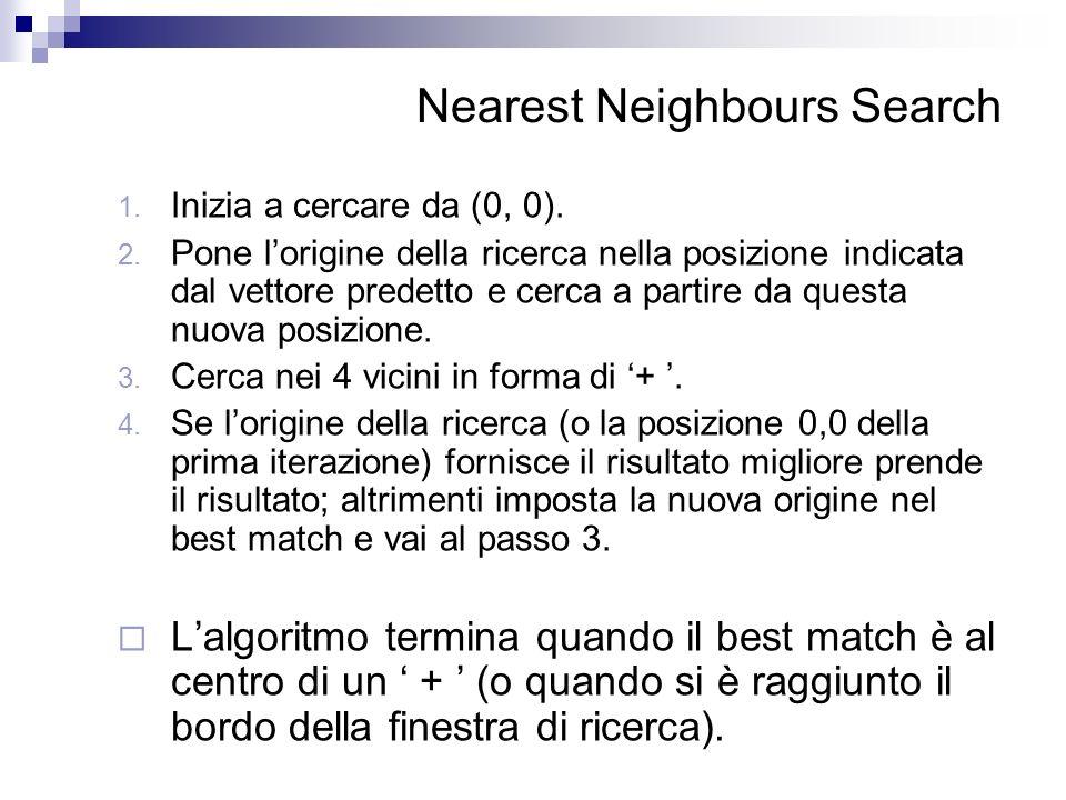 Nearest Neighbours Search 1. Inizia a cercare da (0, 0). 2. Pone lorigine della ricerca nella posizione indicata dal vettore predetto e cerca a partir