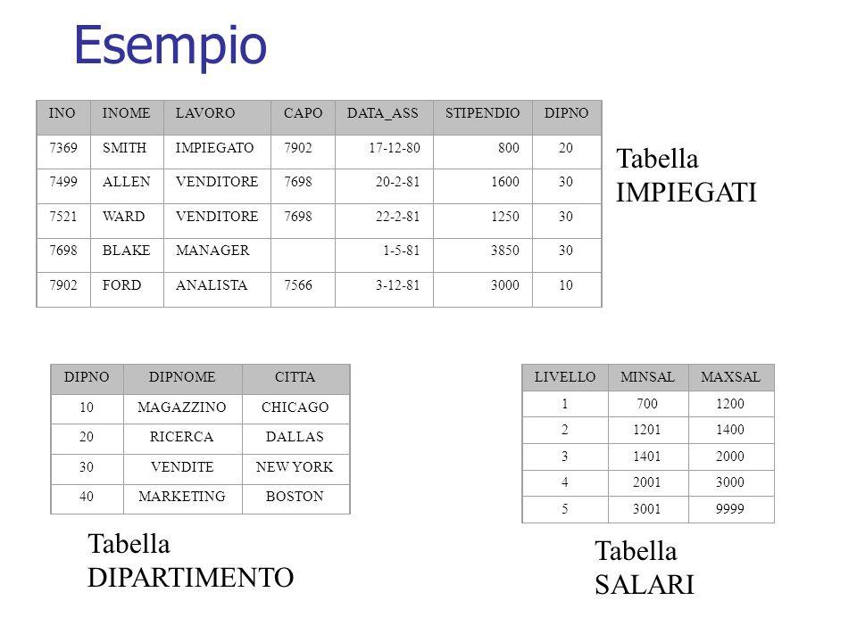 SQL25 not null richiede che i valori dellattributo corrispondente siano diversi da null create table IMPIEGATI ( INO number(4) not null, INOME varchar2(30), LAVORO char(10), CAPO number(4), DATA_ASS date, STIPENDIO number(7,2), DIPNO number(2) );