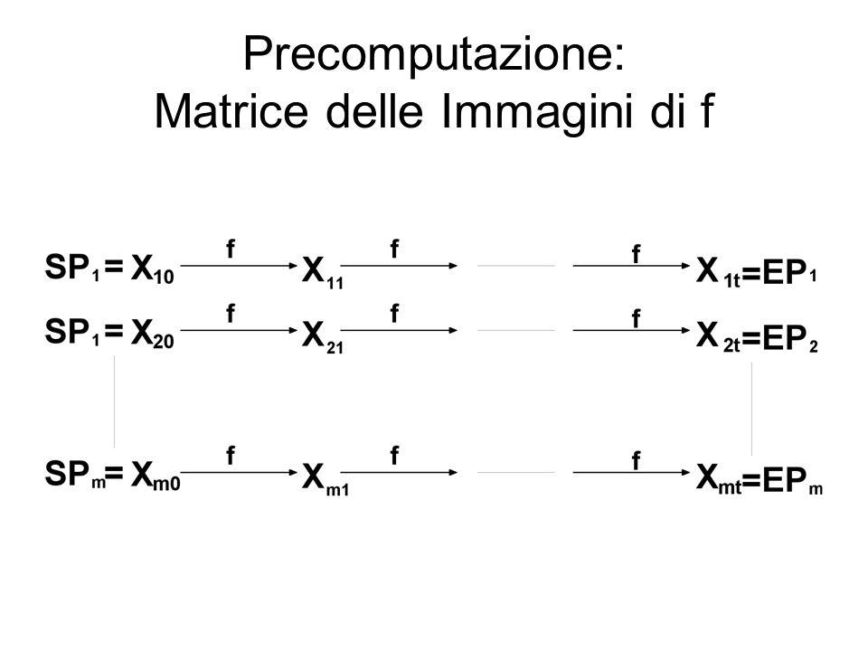 Precomputazione: Matrice delle Immagini di f