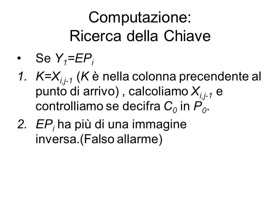 Computazione: Ricerca della Chiave Se Y 1 =EP i 1.K=X i,j-1 (K è nella colonna precendente al punto di arrivo), calcoliamo X i,j-1 e controlliamo se d