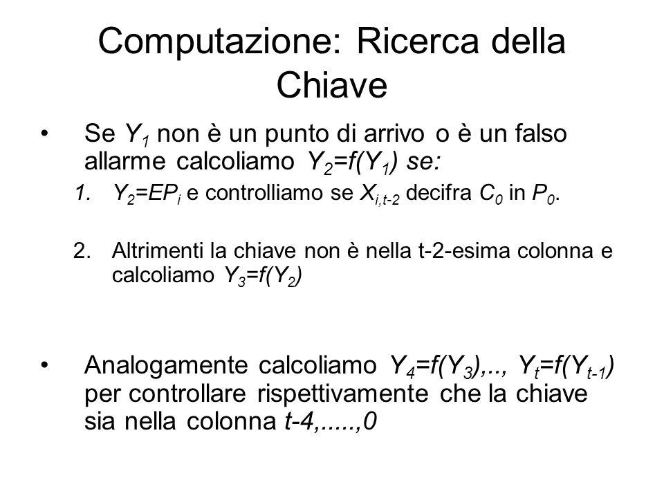 Computazione: Ricerca della Chiave Se Y 1 non è un punto di arrivo o è un falso allarme calcoliamo Y 2 =f(Y 1 ) se: 1.Y 2 =EP i e controlliamo se X i,
