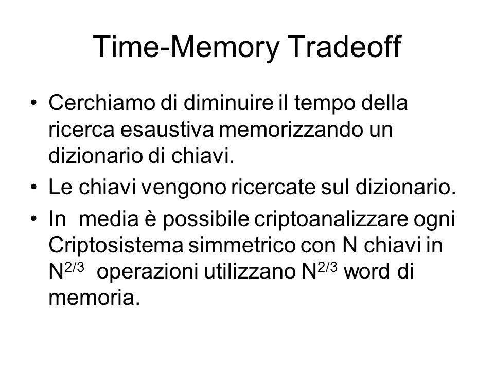 Time-Memory Tradeoff Cerchiamo di diminuire il tempo della ricerca esaustiva memorizzando un dizionario di chiavi. Le chiavi vengono ricercate sul diz