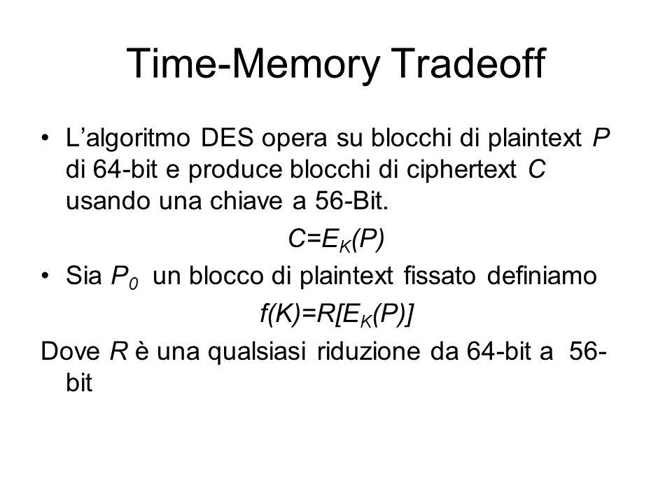 Time-Memory Tradeoff Lalgoritmo DES opera su blocchi di plaintext P di 64-bit e produce blocchi di ciphertext C usando una chiave a 56-Bit. C=E K (P)