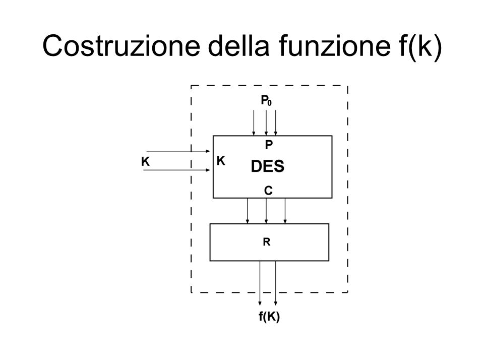 La funzione f(K) Si calcola facilmente.