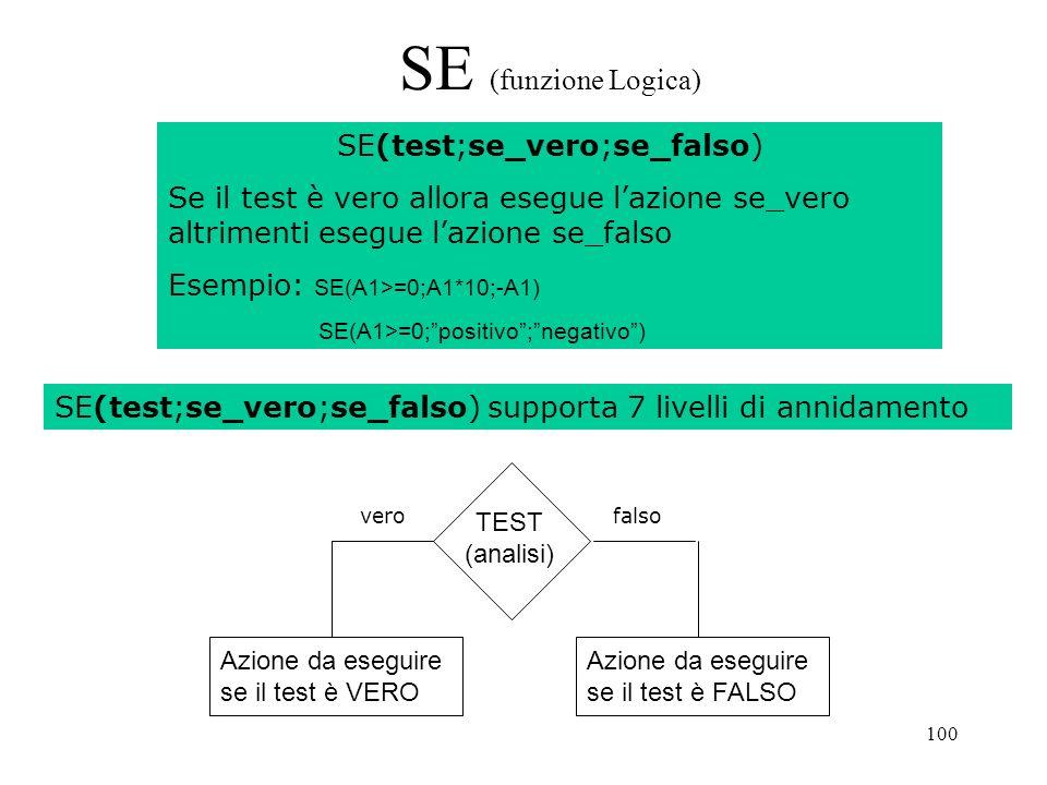 100 SE (funzione Logica) TEST (analisi) Azione da eseguire se il test è VERO Azione da eseguire se il test è FALSO SE(test;se_vero;se_falso) Se il test è vero allora esegue lazione se_vero altrimenti esegue lazione se_falso Esempio: SE(A1>=0;A1*10;-A1) SE(A1>=0;positivo;negativo) verofalso SE(test;se_vero;se_falso) supporta 7 livelli di annidamento