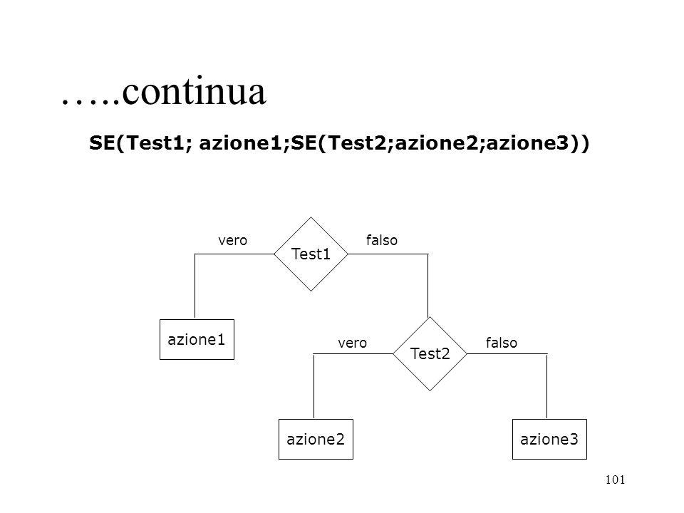 101 SE(Test1; azione1;SE(Test2;azione2;azione3)) Test1 azione1 Test2 azione2azione3 verofalso verofalso …..continua