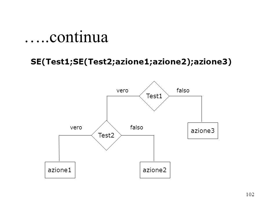 102 Test1 verofalso Test2 azione1azione2 azione3 verofalso SE(Test1;SE(Test2;azione1;azione2);azione3) …..continua