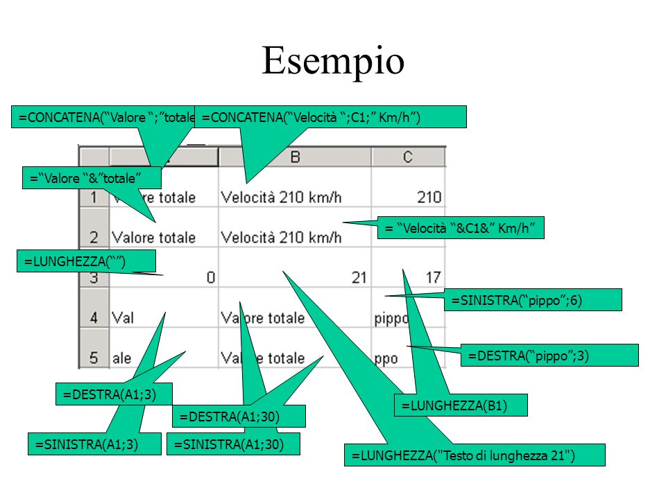 111 Esempio =CONCATENA(Valore ;totale)=CONCATENA(Velocità ;C1; Km/h) =Valore &totale = Velocità &C1& Km/h =LUNGHEZZA() =LUNGHEZZA( Testo di lunghezza 21 ) =LUNGHEZZA(B1) =SINISTRA(A1;3) =SINISTRA(A1;30) =SINISTRA(pippo;6) =DESTRA(A1;3) =DESTRA(A1;30) =DESTRA(pippo;3)
