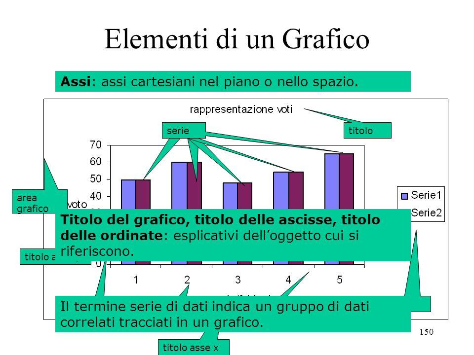 150 Elementi di un Grafico Serie di Dati: valori dipendenti oggetto di rappresentazione sullasse delle ordinate.