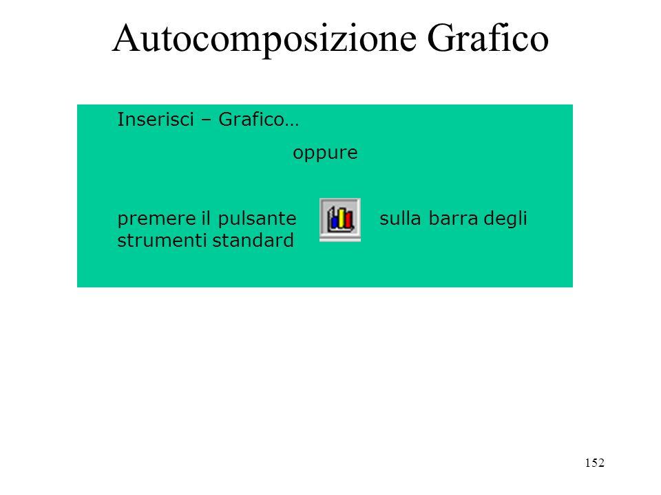 152 Autocomposizione Grafico Inserisci – Grafico… oppure premere il pulsante sulla barra degli strumenti standard