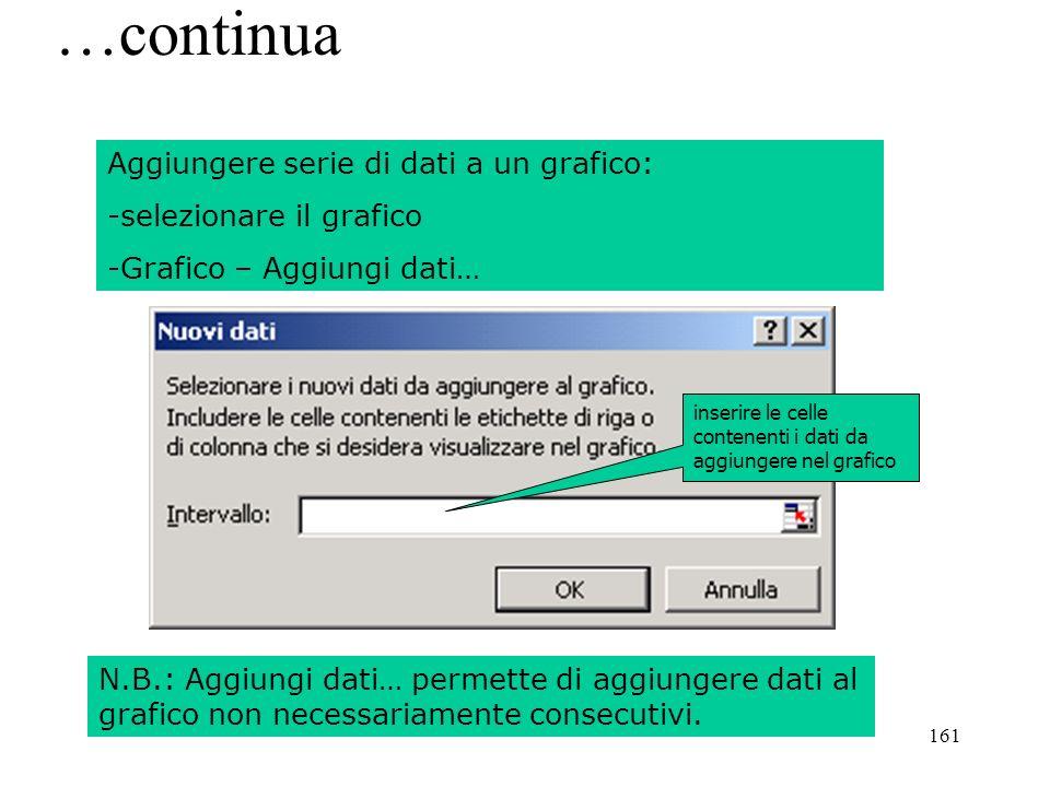 161 …continua Aggiungere serie di dati a un grafico: -selezionare il grafico -Grafico – Aggiungi dati… inserire le celle contenenti i dati da aggiungere nel grafico N.B.: Aggiungi dati… permette di aggiungere dati al grafico non necessariamente consecutivi.