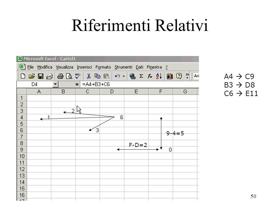 50 Riferimenti Relativi F-D=2 9-4=5 A4 C9 B3 D8 C6 E11