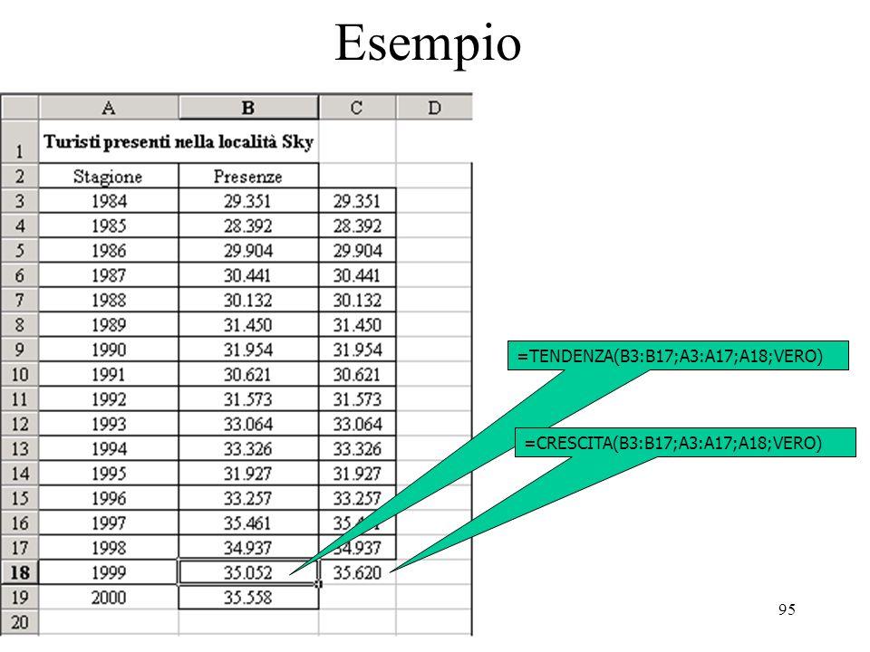 95 Esempio =TENDENZA(B3:B17;A3:A17;A18;VERO) =CRESCITA(B3:B17;A3:A17;A18;VERO)