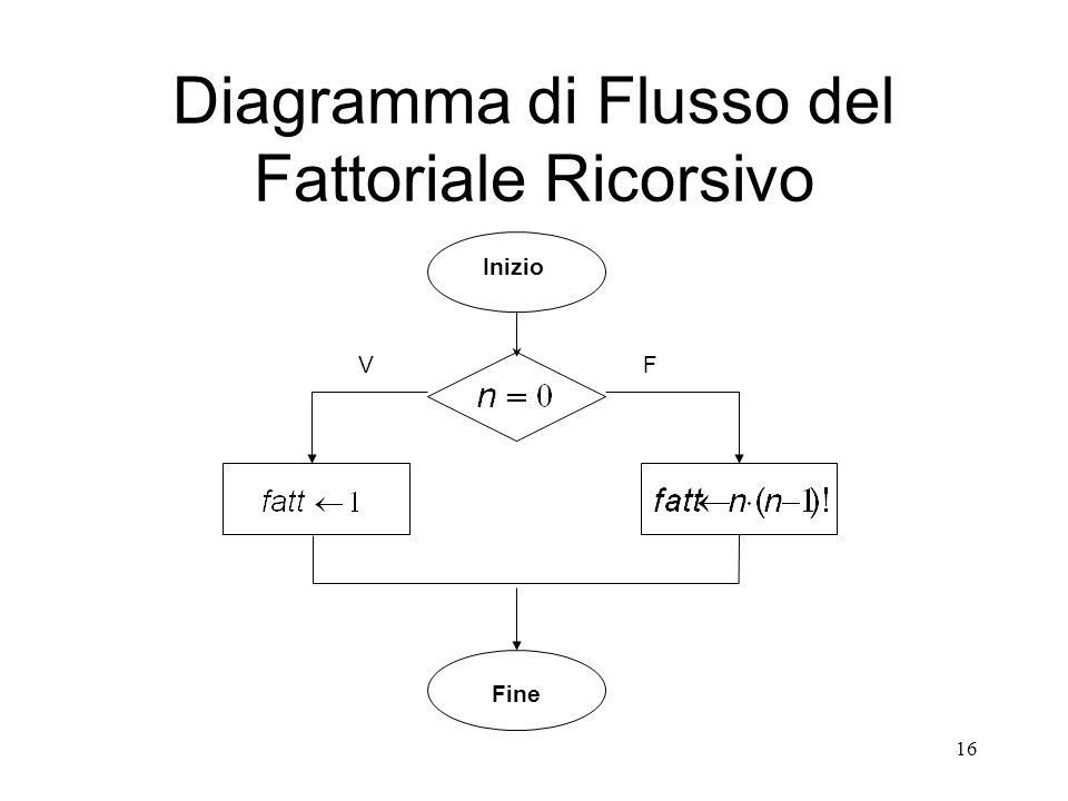 16 Diagramma di Flusso del Fattoriale Ricorsivo VF Inizio Fine