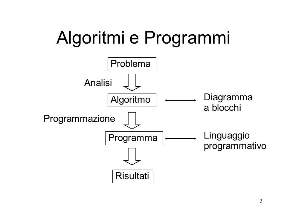 3 Algoritmi e Programmi Problema Algoritmo Programma Risultati Analisi Diagramma a blocchi Programmazione Linguaggio programmativo