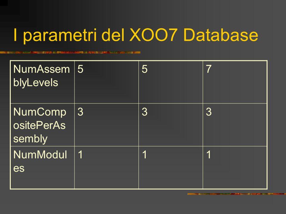 I parametri del XOO7 Database NumAssem blyLevels 557 NumComp ositePerAs sembly 333 NumModul es 111