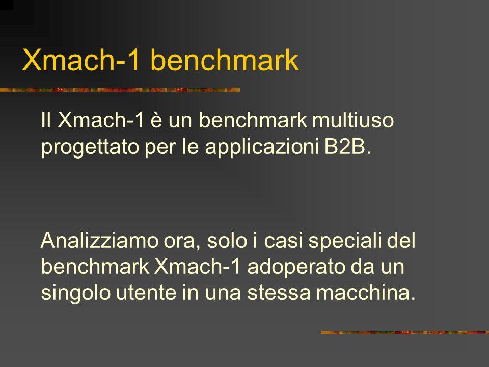 Xmach-1 benchmark Il Xmach-1 è un benchmark multiuso progettato per le applicazioni B2B. Analizziamo ora, solo i casi speciali del benchmark Xmach-1 a