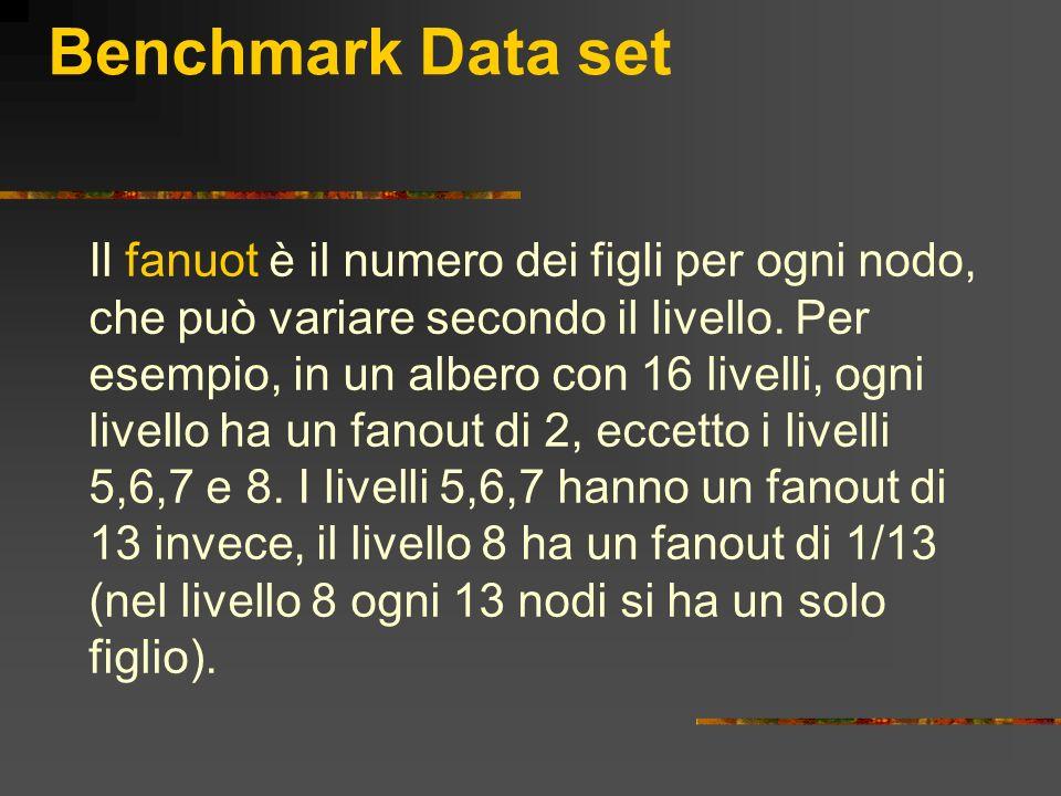 Benchmark Data set Il fanuot è il numero dei figli per ogni nodo, che può variare secondo il livello. Per esempio, in un albero con 16 livelli, ogni l
