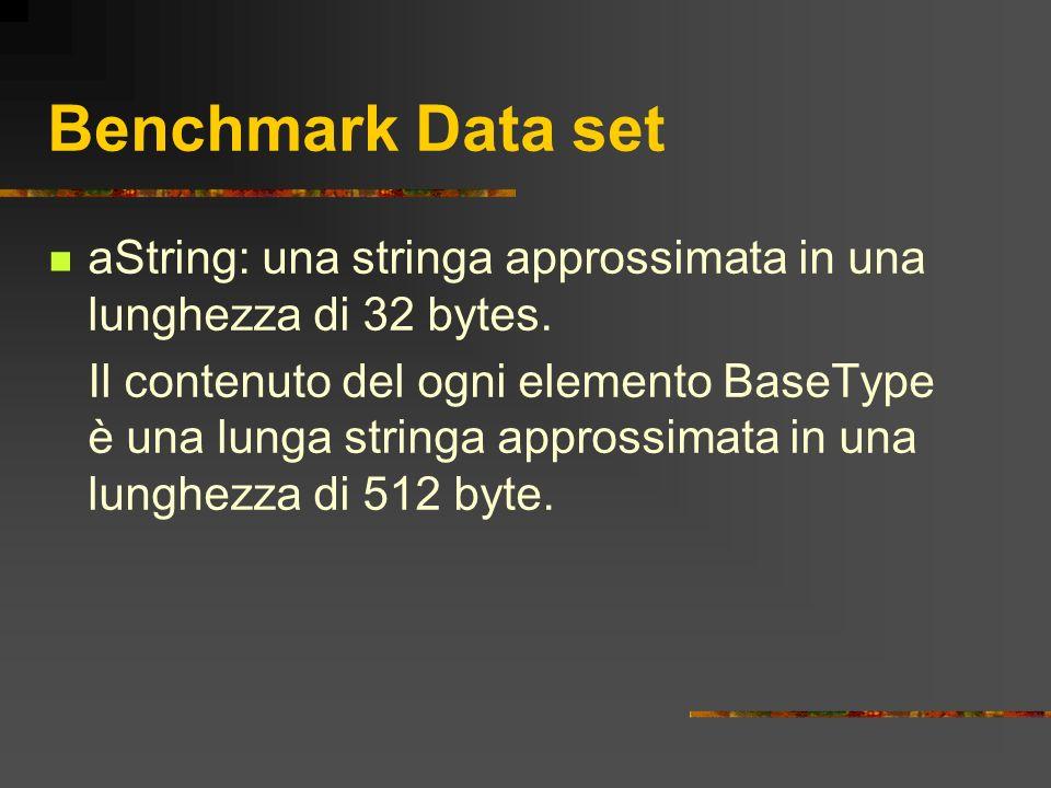 Benchmark Data set aString: una stringa approssimata in una lunghezza di 32 bytes. Il contenuto del ogni elemento BaseType è una lunga stringa appross