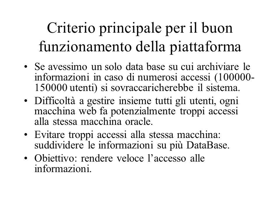 Criterio principale per il buon funzionamento della piattaforma Se avessimo un solo data base su cui archiviare le informazioni in caso di numerosi accessi (100000- 150000 utenti) si sovraccaricherebbe il sistema.