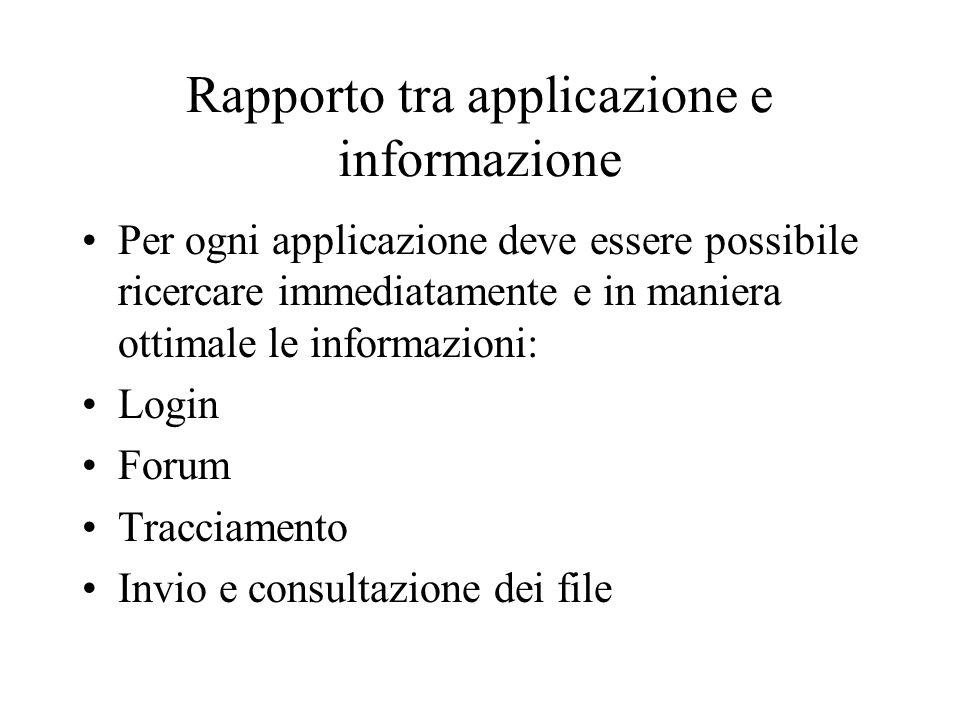 Rapporto tra applicazione e informazione Per ogni applicazione deve essere possibile ricercare immediatamente e in maniera ottimale le informazioni: Login Forum Tracciamento Invio e consultazione dei file