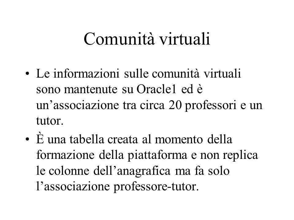 Comunità virtuali Le informazioni sulle comunità virtuali sono mantenute su Oracle1 ed è unassociazione tra circa 20 professori e un tutor.