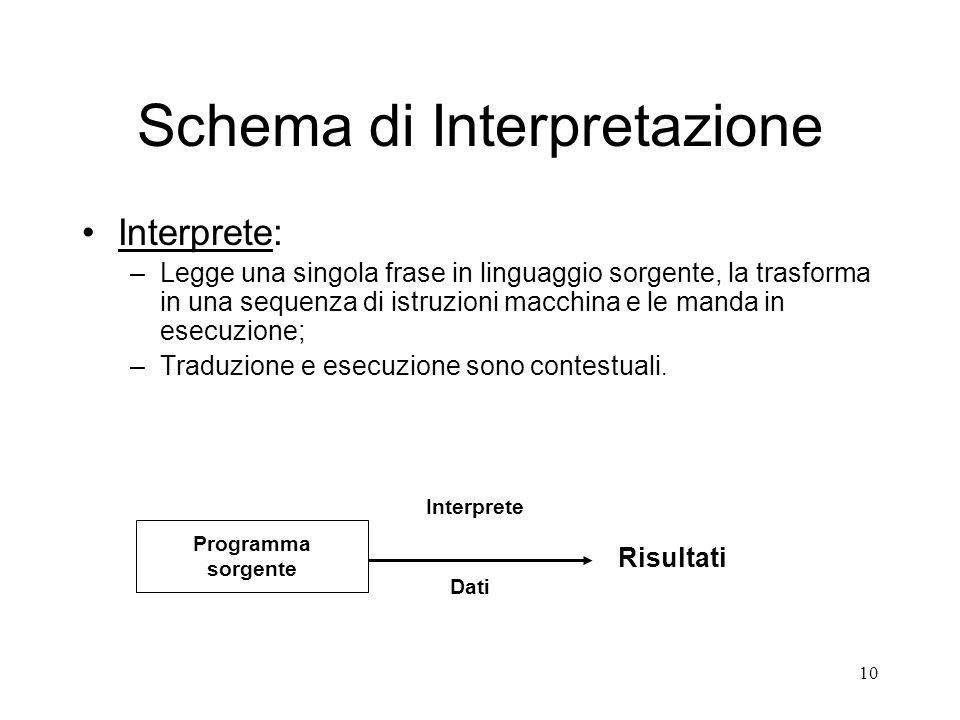 10 Schema di Interpretazione Interprete: –Legge una singola frase in linguaggio sorgente, la trasforma in una sequenza di istruzioni macchina e le man