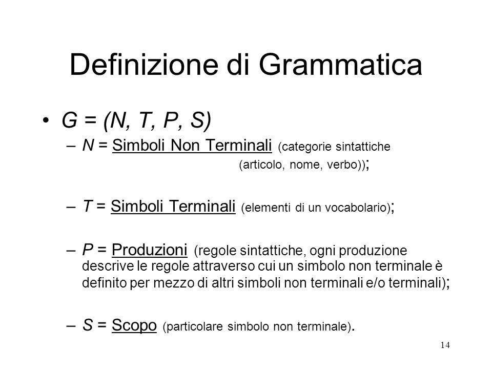 14 Definizione di Grammatica G = (N, T, P, S) –N = Simboli Non Terminali (categorie sintattiche (articolo, nome, verbo)) ; –T = Simboli Terminali (ele