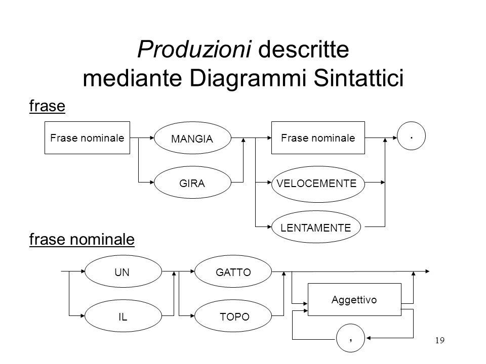 19 Produzioni descritte mediante Diagrammi Sintattici Frase nominale MANGIA GIRA Frase nominale VELOCEMENTE LENTAMENTE. frase frase nominale UN IL GAT
