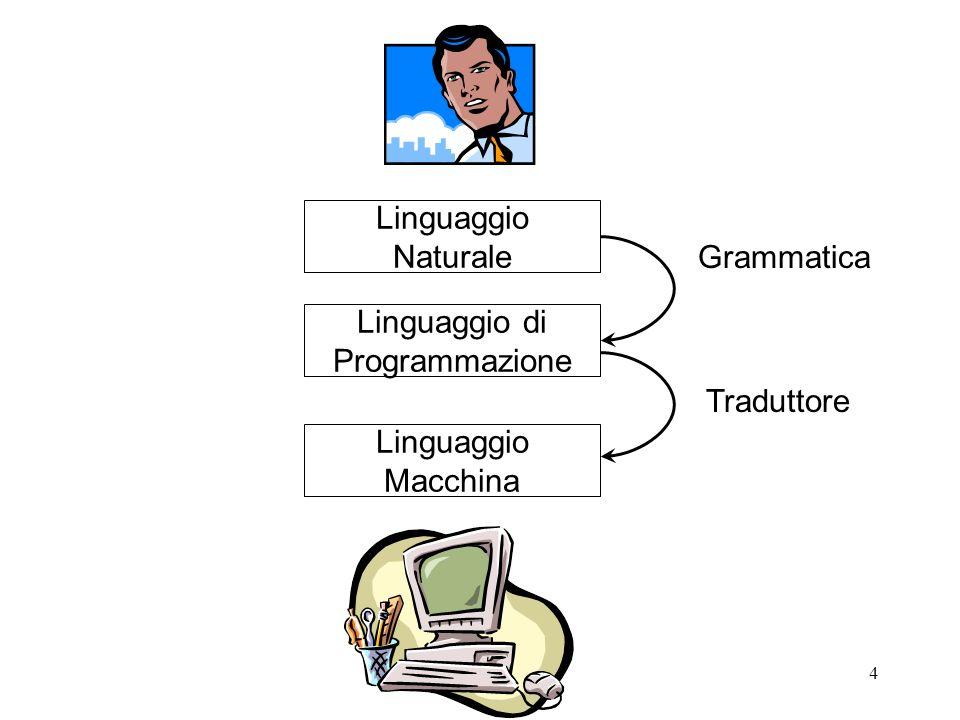 15 Definizione di Linguaggio E una definizione generativa di linguaggio; Un linguaggio, funzione di una grammatica, è linsieme di tutte le frasi ottenute come combinazioni di simboli terminali, ammessi dalle regole di produzione che dallo scopo S generano le possibili frasi (w*) del linguaggio.