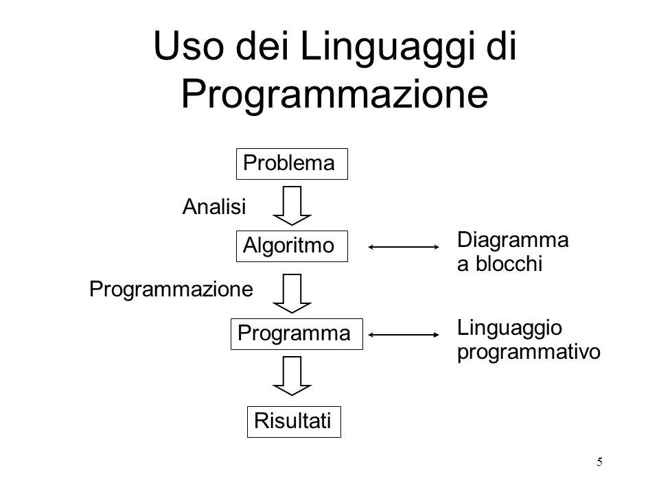 5 Problema Algoritmo Programma Risultati Analisi Diagramma a blocchi Programmazione Linguaggio programmativo Uso dei Linguaggi di Programmazione