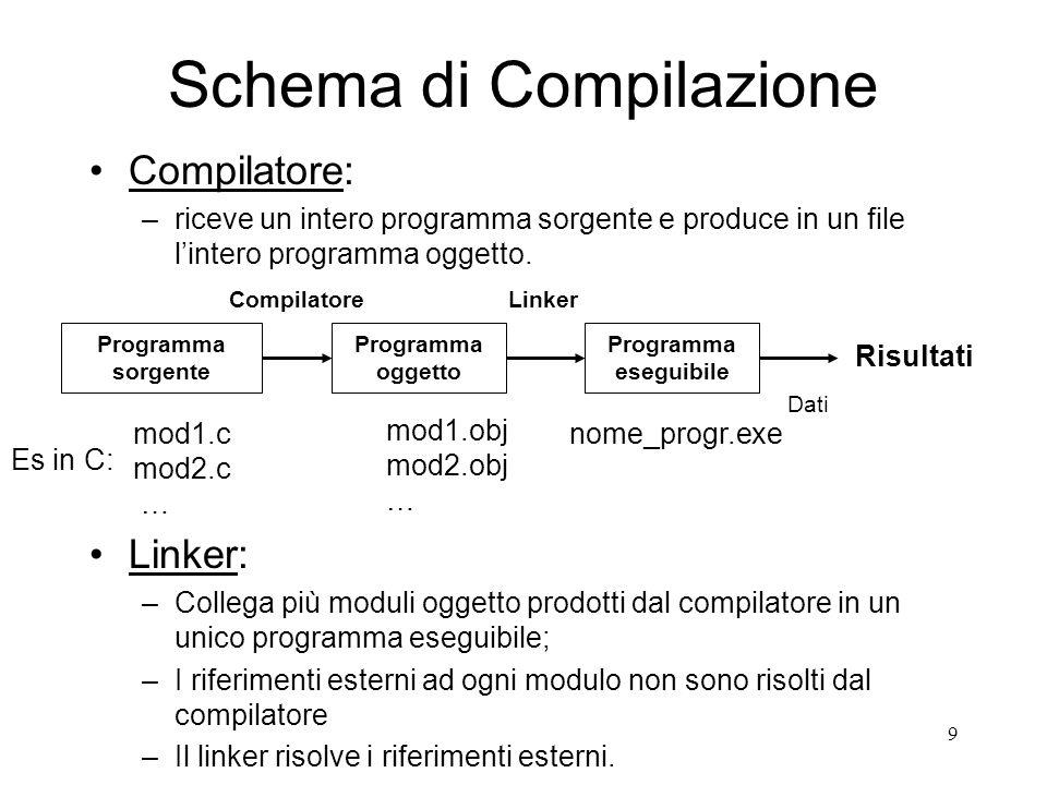 9 Schema di Compilazione Compilatore: –riceve un intero programma sorgente e produce in un file lintero programma oggetto. Programma sorgente Programm