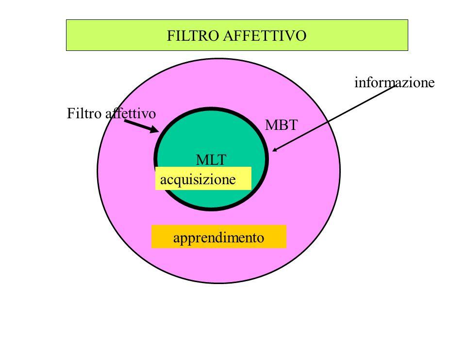 Affinchè i+1 sia acquisito è necessario che non sia inserito il filtro affettivo. Il filtro affettivo è come un interruttore che può interrompere il f