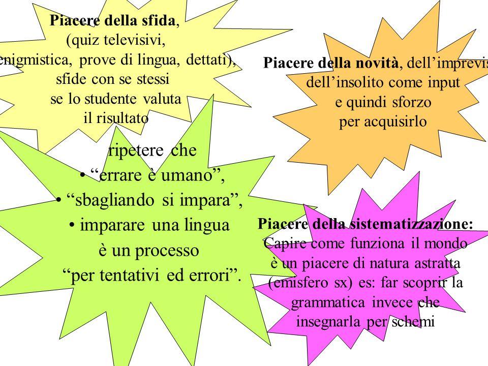 Dove può uno studente trovare il piacere nellacquisizione linguistica? Il piacere di apprendere è un piacere primario che viene annullato dal fallimen